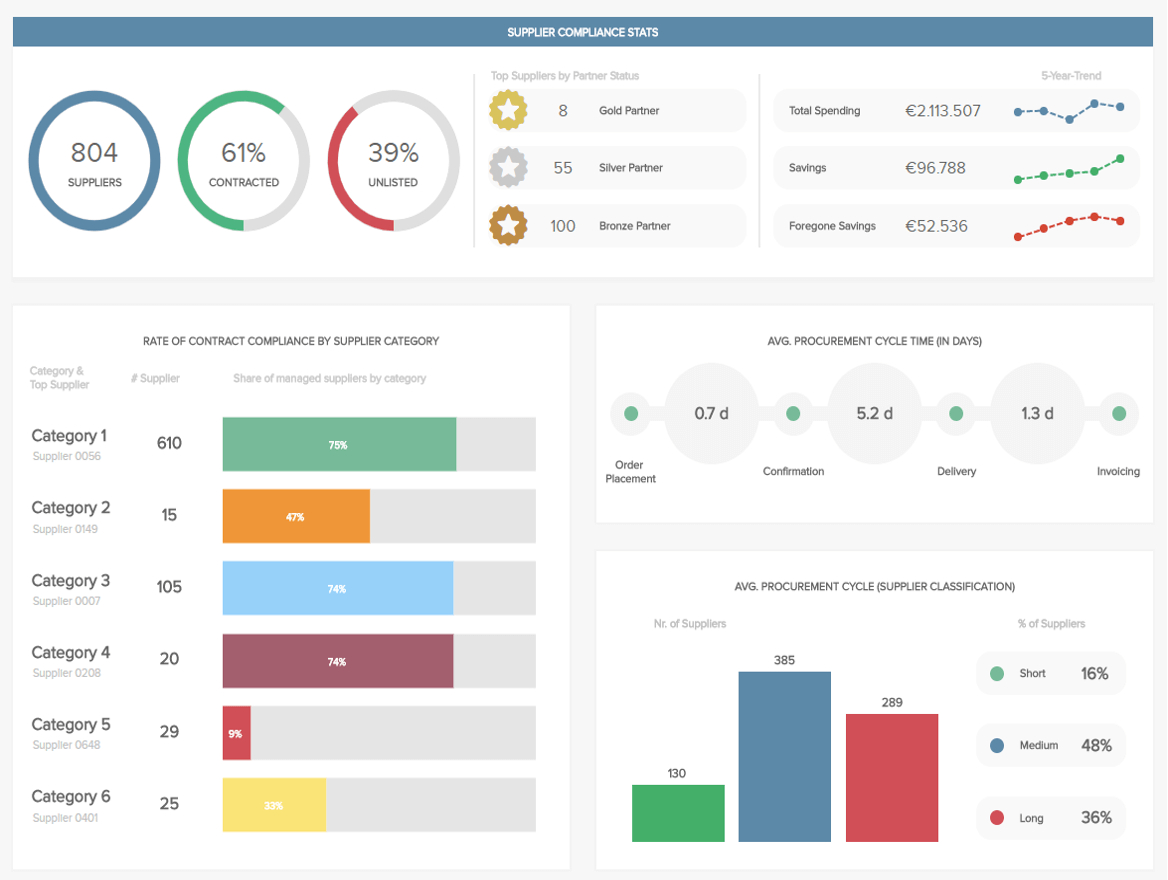 Procurement Dashboards   Examples & Templates For Better Sourcing Intended For Manufacturing Kpi Template Excel