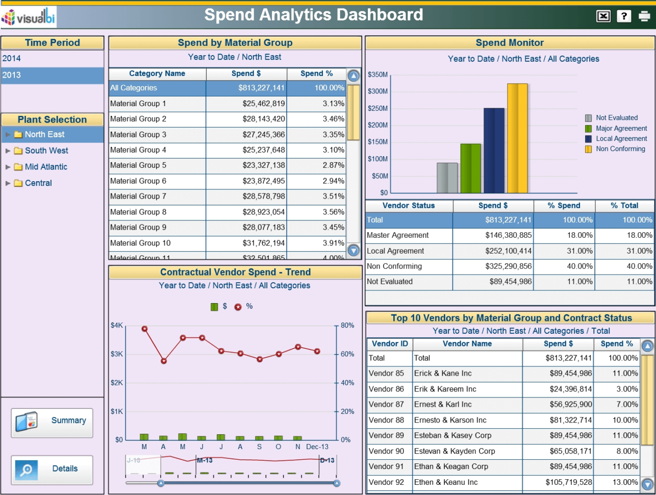 Procurement Dashboards Visual Bi Solutions With Warehouse Kpi Excel Inside Warehouse Kpi Excel Template