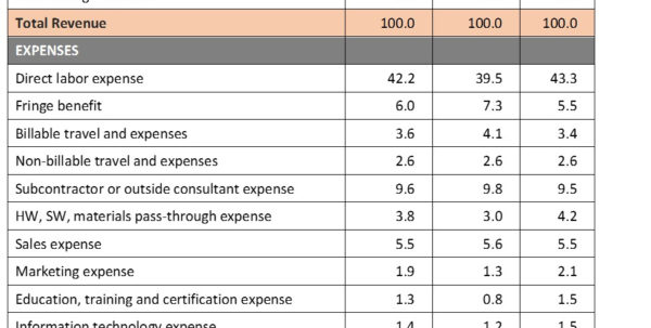 Profit And Loss Vs Income Statement   Durun.ugrasgrup Throughout Quarterly Income Statement Template