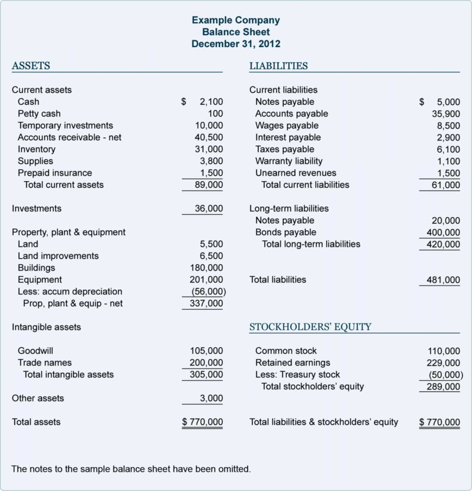 Profit Loss Balance Sheet Template Template Of Trading Profit And With Profit Spreadsheet Template