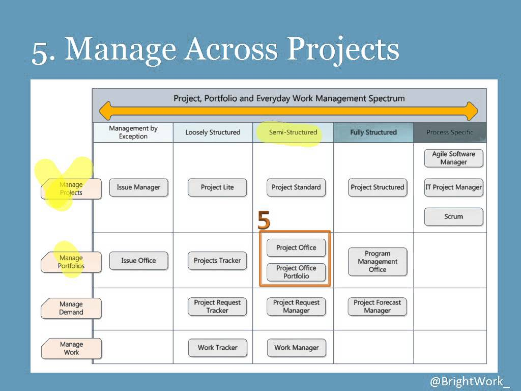 Project And Portfolio Management Center User Guide Enterprise In Project Portfolio Management Templates And Tools