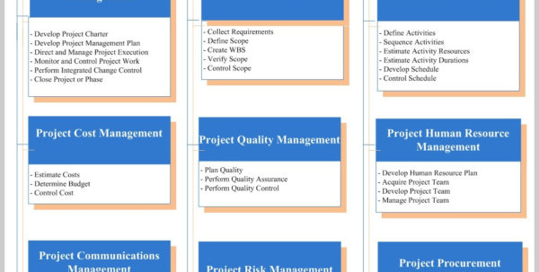 Project Charter Template Pmi 239819 Project Management Body Of Throughout Project Management Charter Templates