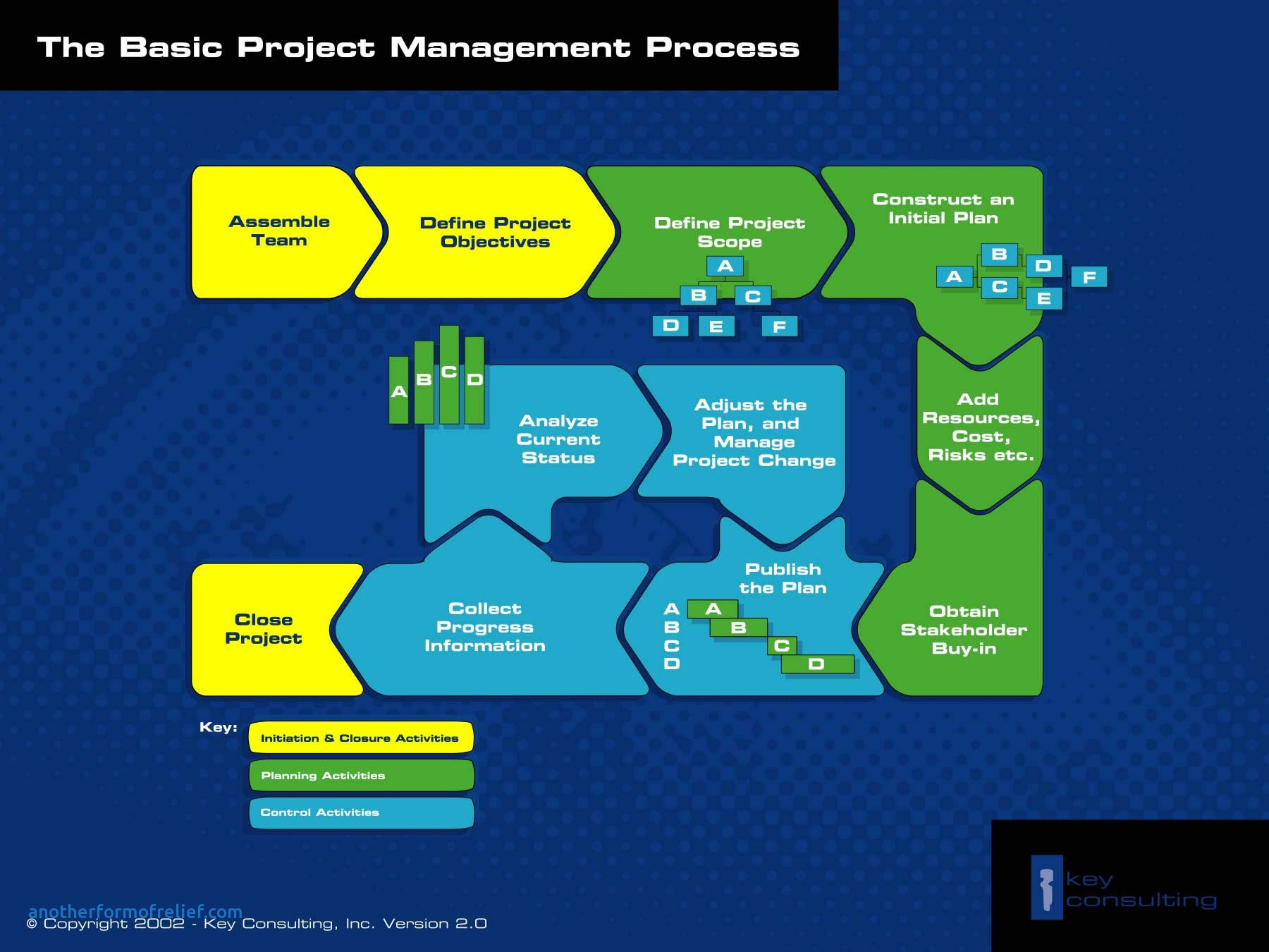 Project Closure Report Template Ppt Cool Free Project Management Inside Project Management Templates Ppt