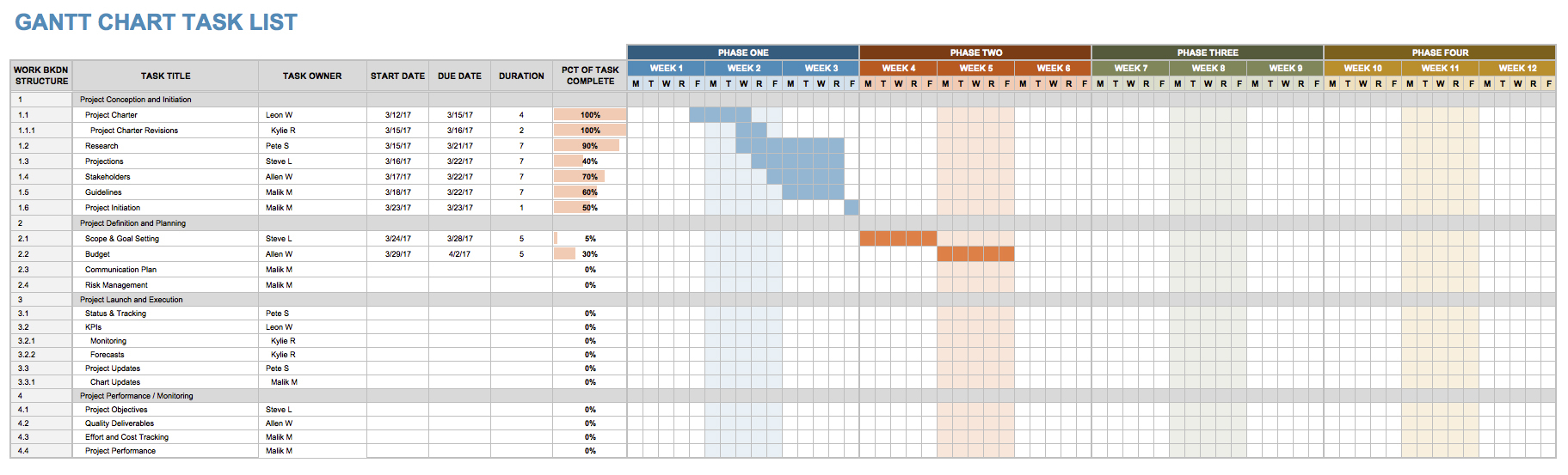 Project Gantt Chart Task List Tracking Template Excel Free Download to Simple Gantt Chart Template Excel Free