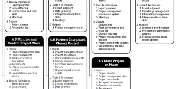 Project Integration Management Plan Template The 10 Pmbok Knowledge Throughout Project Management Templates Pmbok