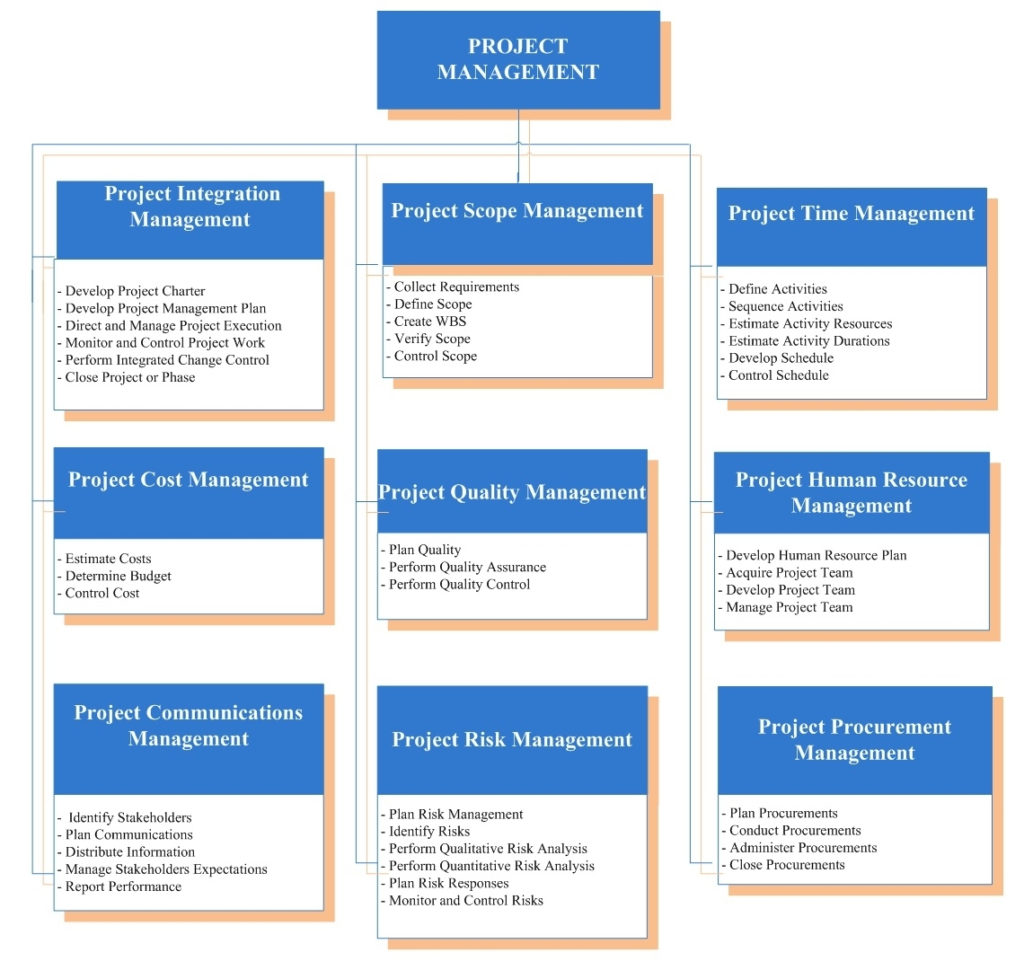 Project Management Body Of Knowledge (Pmbok) Guide | It Knowledge Intended For Project Management Templates Pmbok