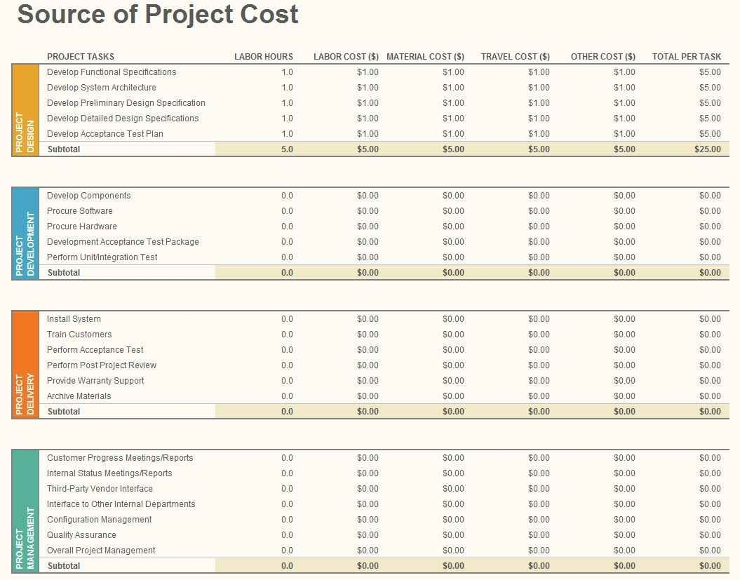 Project Management Budget Tracking And Project Cost Tracking Throughout Project Management Budget Spreadsheet