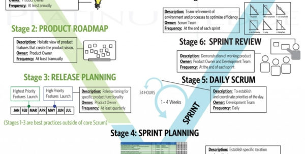 Project Management Cheat Sheet Example Of Spreadshee Project Throughout Project Management Cheat Sheet Pdf