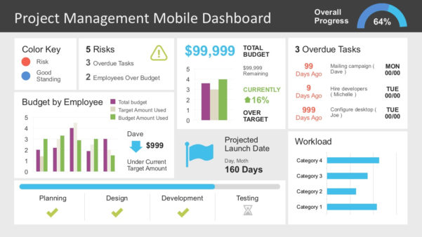 Project Management Dashboard Powerpoint Template Slidemodel And Project Management Presentation Templates