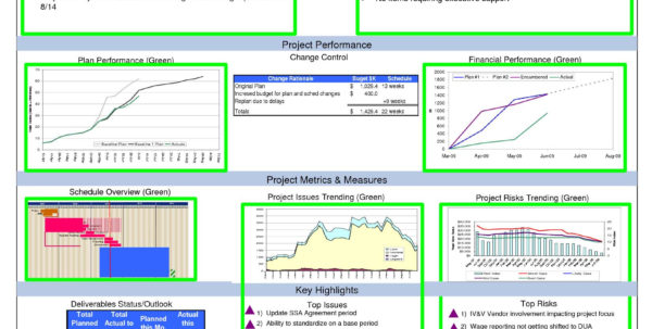 Project Management Dashboard Template – Palladiumes Intended For Excel Kpi Dashboard Templates Free Download