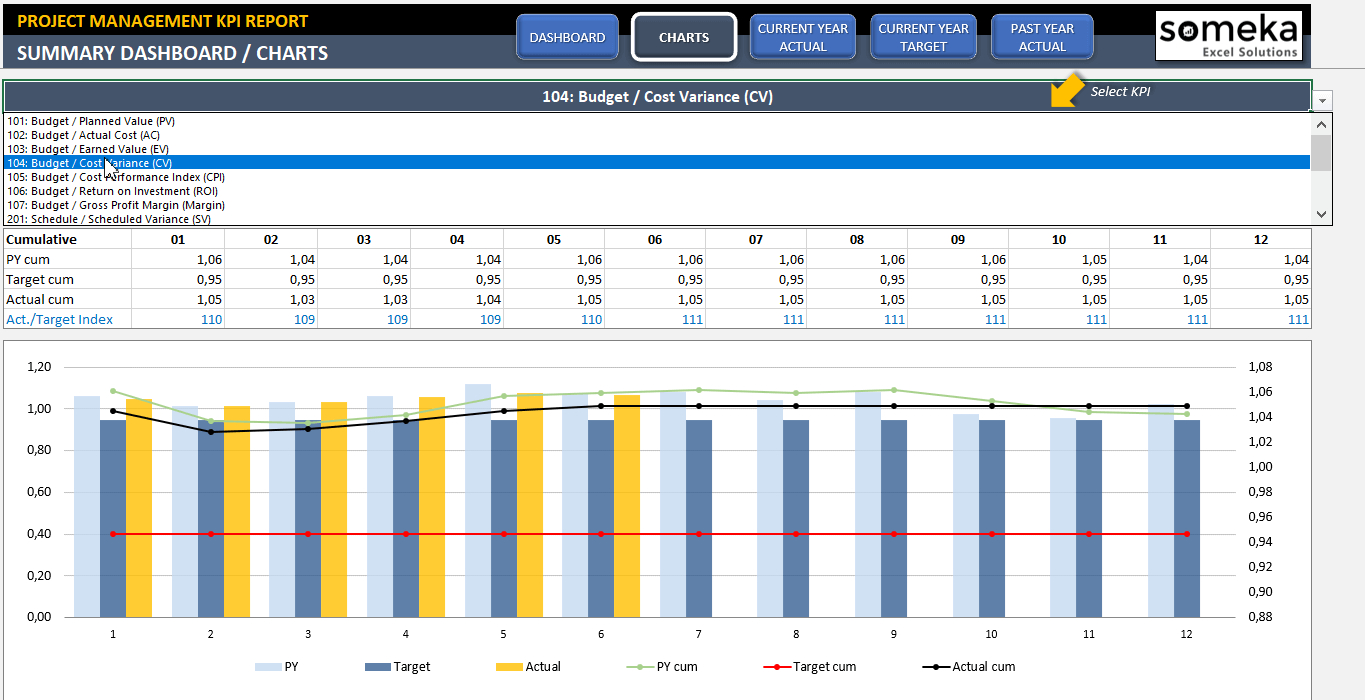 Project Management Kpi Dashboard | Ready To Use Excel Template In Create A Kpi Dashboard In Excel