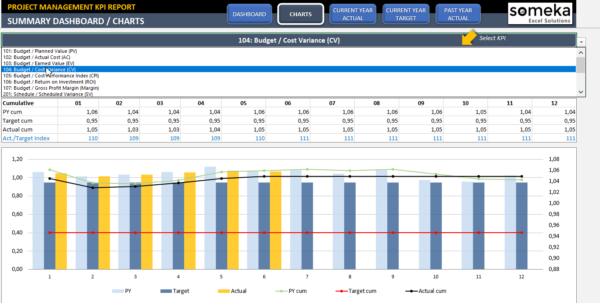 Project Management Kpi Dashboard | Ready To Use Excel Template Intended For Project Management Dashboard In Excel