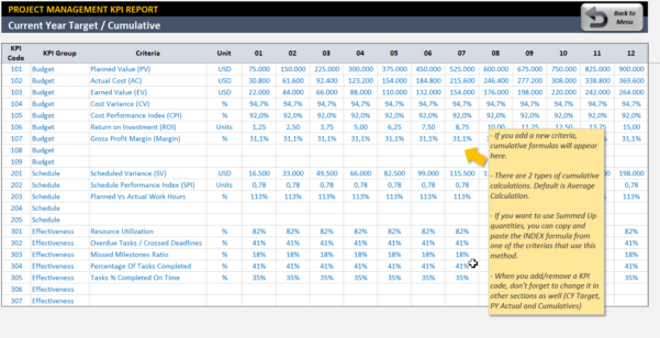 Project Management Kpi Dashboard | Ready To Use Excel Template Throughout Kpi Dashboard In Excel