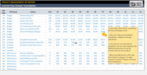 Project Management Kpi Dashboard | Ready To Use Excel Template To Excel Kpi Gauge Template