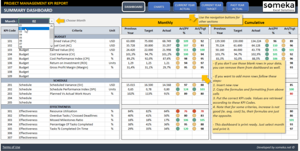 Project Management Kpi Dashboard | Ready To Use Excel Template With Create Project Management Dashboard In Excel