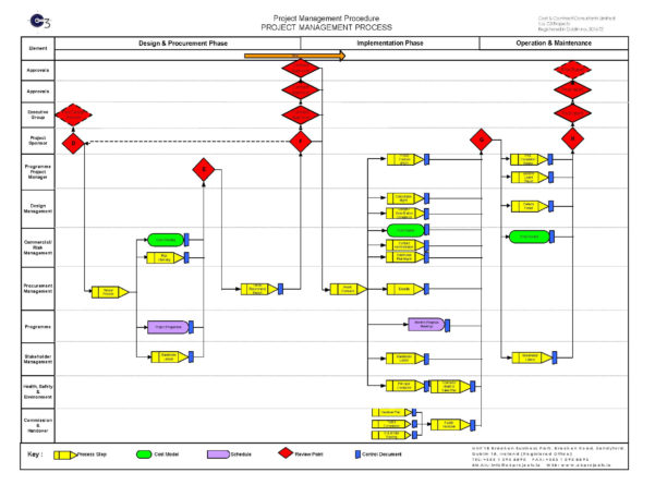 Project Management Process « C3 Projects Throughout Project Management Steps Templates