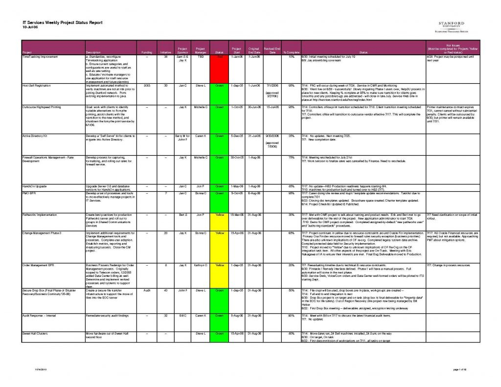 Project Management Spreadsheet Template Google Docs Task Sheet Agile Throughout Project Management Spreadsheet Template