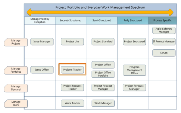 Project Management Templates | Madinbelgrade With Project Management With Project Management Templates Pdf