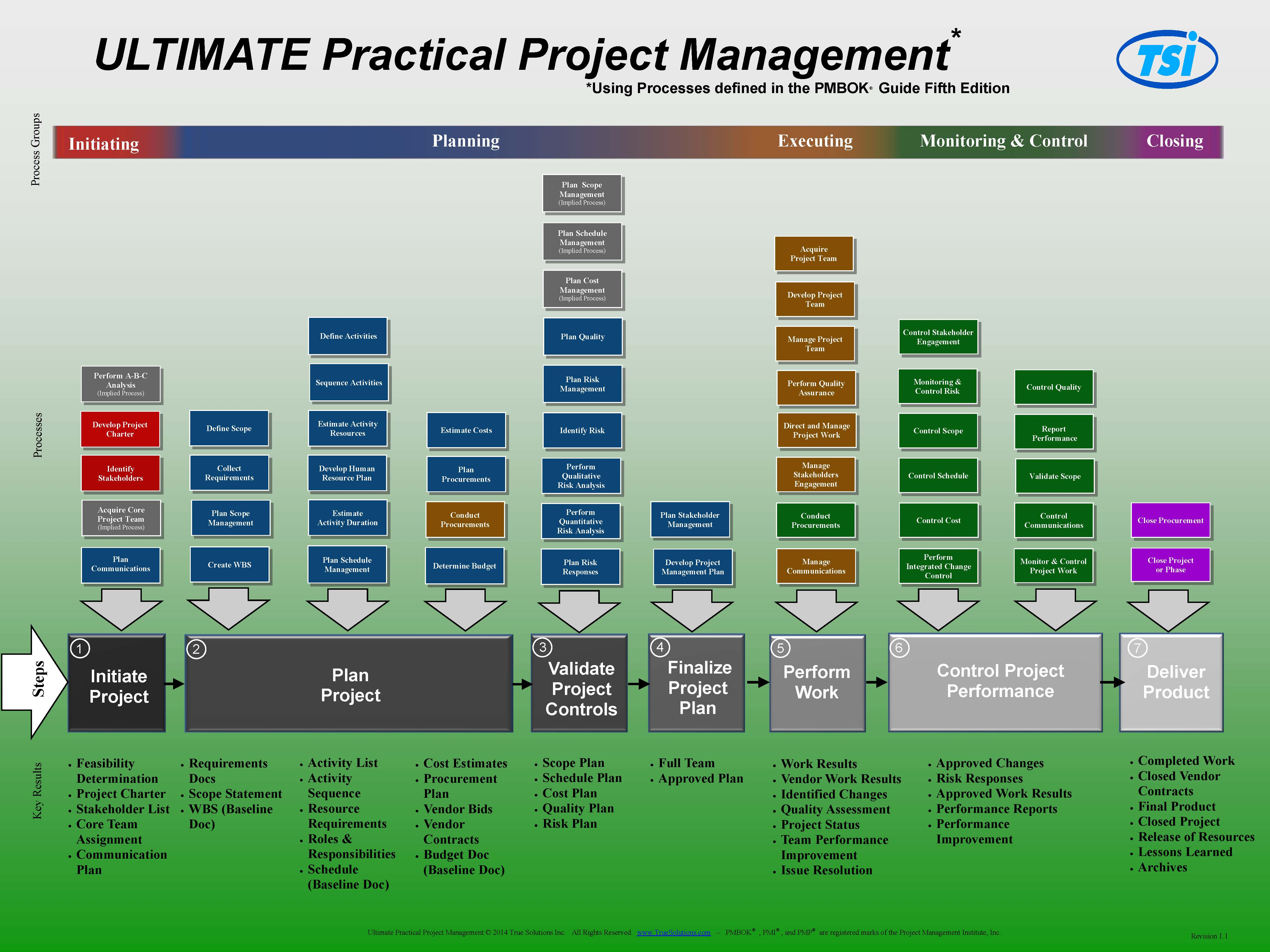 Project Management Training With Project Management Templates Pmbok
