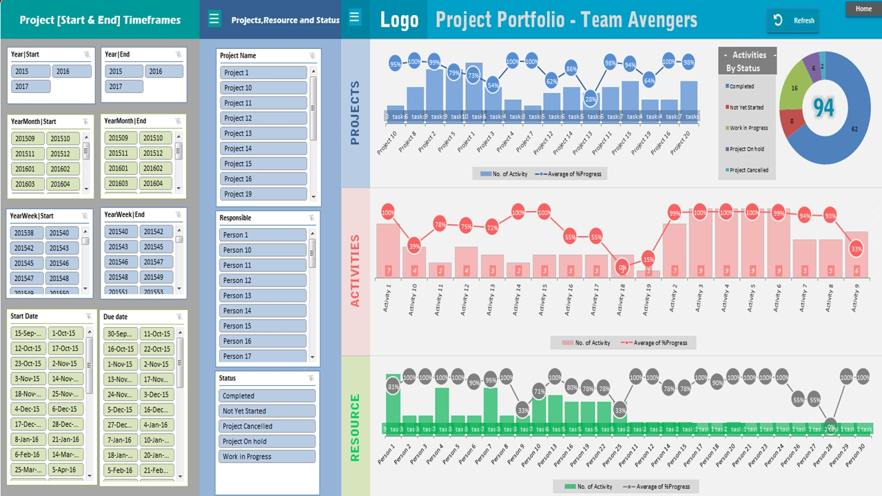 Project Portfolio Dashboard Template Analysistabs Innovating Intended For Excel Project Status Dashboard Templates