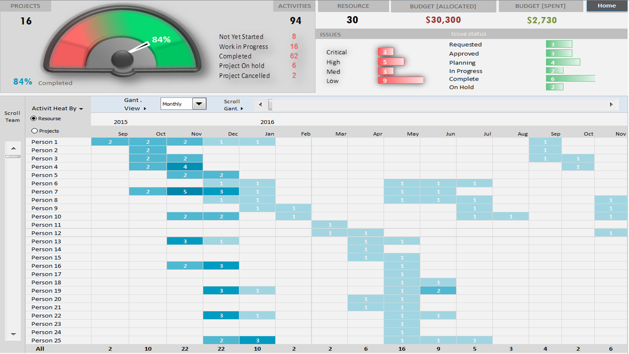 Project Portfolio Dashboard Template   Analysistabs   Innovating To Project Management Dashboard Templates