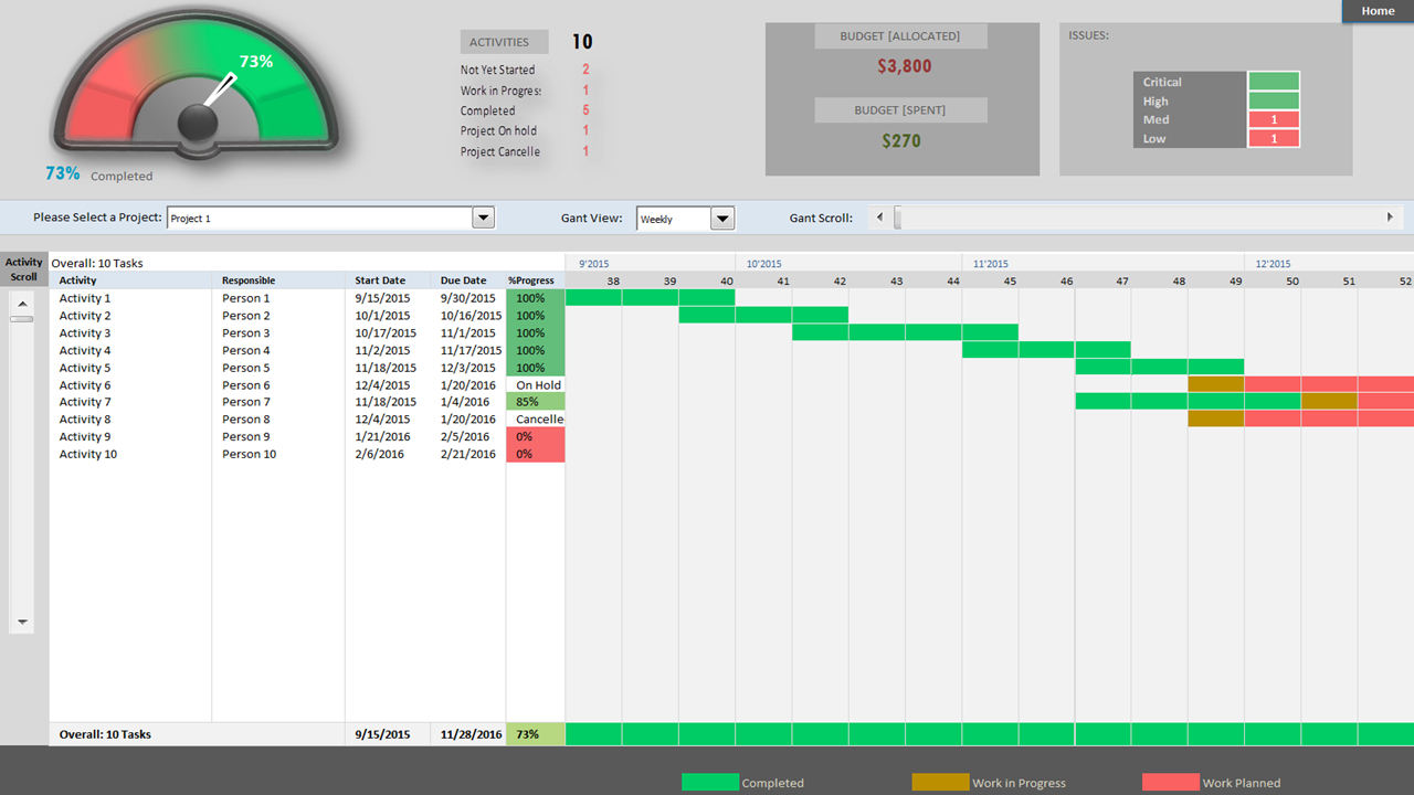 Project Portfolio Dashboard Template   Analysistabs   Innovating Within Create Project Management Dashboard In Excel