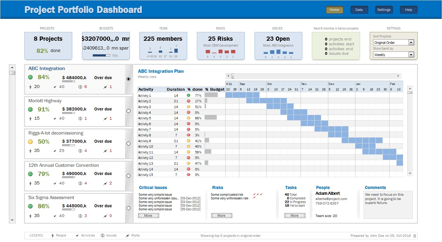 Project Portfolio Management Dashboard – Offset Analytics In Project Portfolio Management Templates And Tools