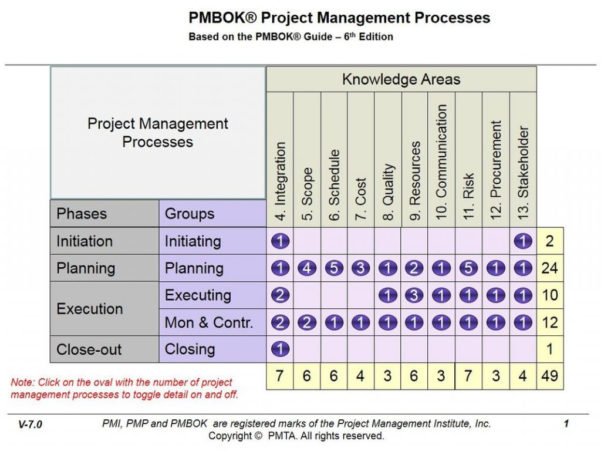 Project Quality Management Plan Template Pmbok Pmi Methodology Inside Project Management Templates Pmbok