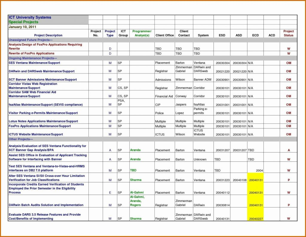 Projectt Excel Templates Xls Spreadsheet Collections Of Free With Project Portfolio Dashboard Xls