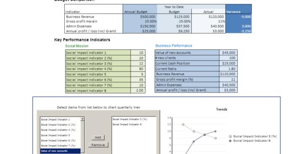 Quarterly Kpi Report Template For A Social Enterprise Throughout Kpi Reporting Format