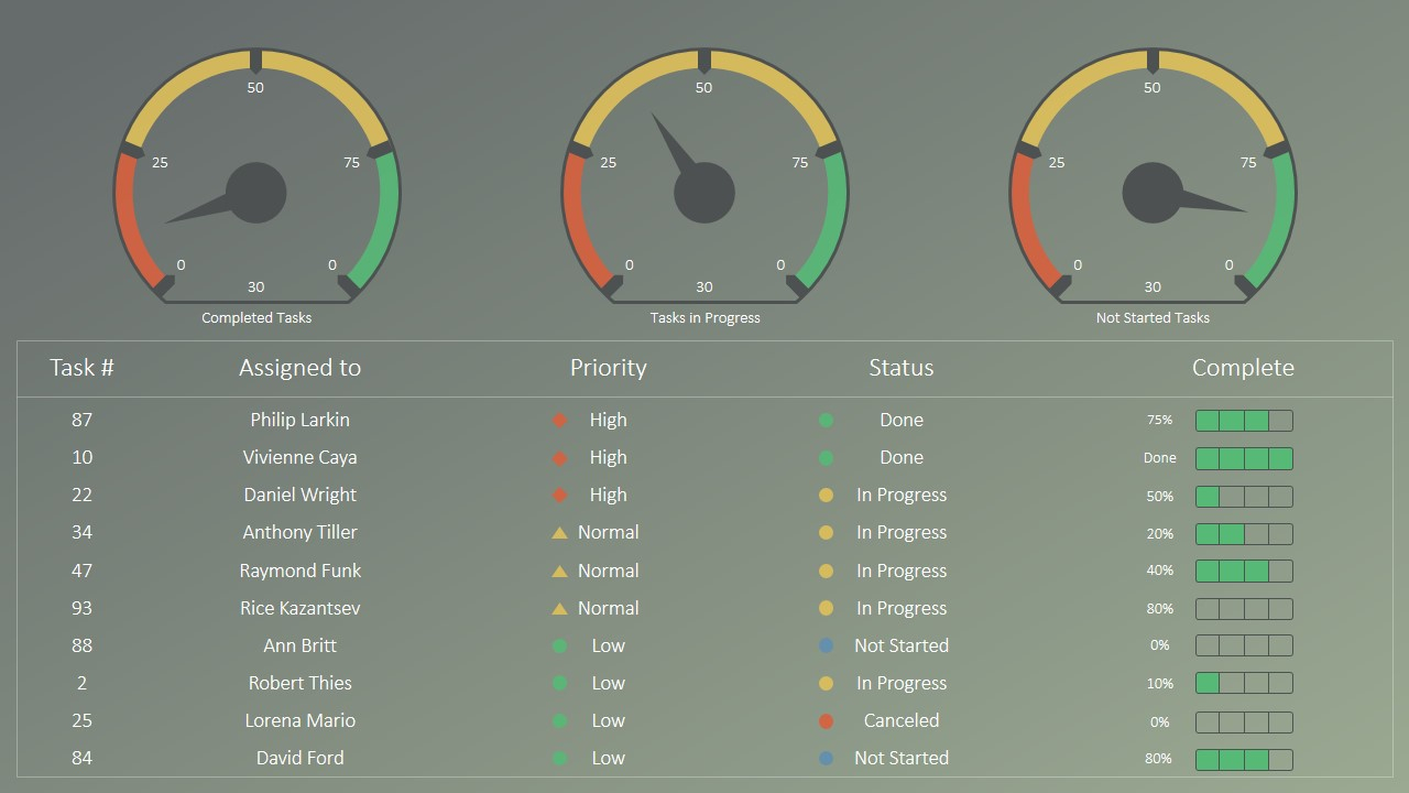 Rag Project Status Dashboard For Powerpoint   Slidemodel For Free Excel Dashboard Gauges