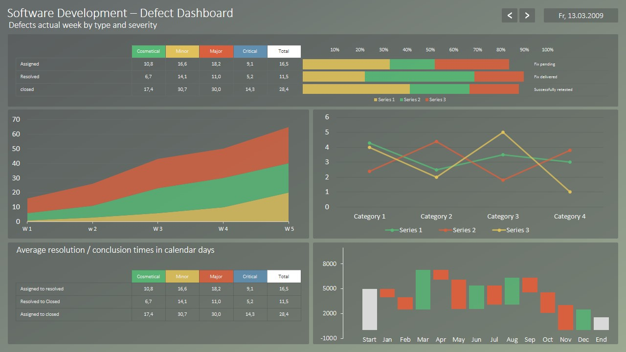 rag project status dashboard for powerpoint