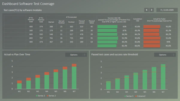 Rag Project Status Dashboard For Powerpoint   Slidemodel Throughout Project Management Templates Ppt