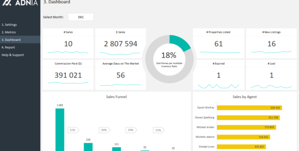 Real Estate Kpi Dashboard Template | Adnia Solutions Throughout Sales Kpi Dashboard Excel