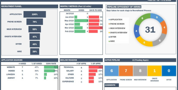 Recruitment Manager Excel Template Hr Dashboard Template For Hiring In Project Management Dashboard Template Free Download