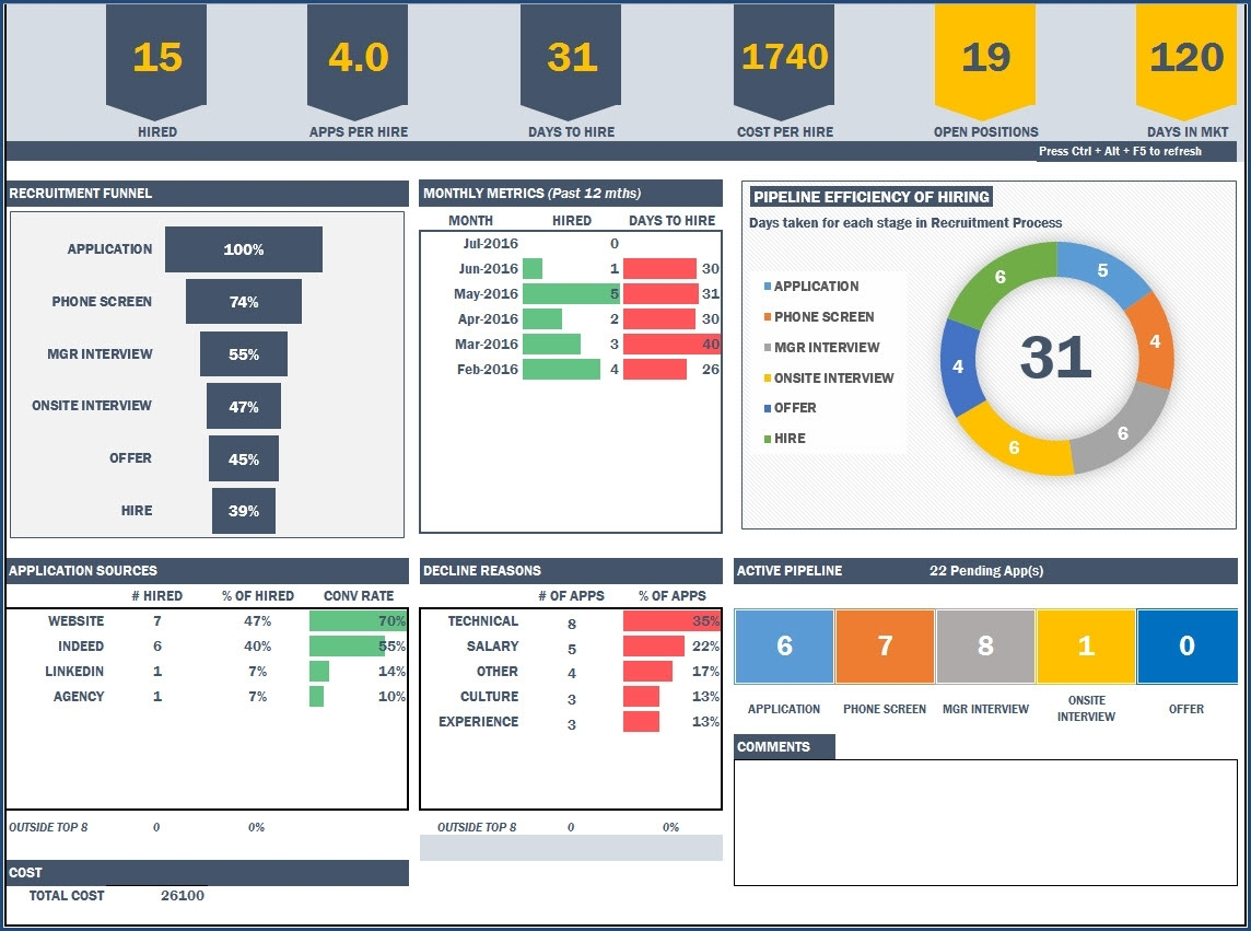Recruitment Manager Excel Template Hr Dashboard Template For Hiring With Excel Project Status Dashboard Templates