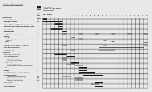Renovation Project Management Spreadsheet Template New Fair 80 Inside Renovation Project Management Spreadsheet