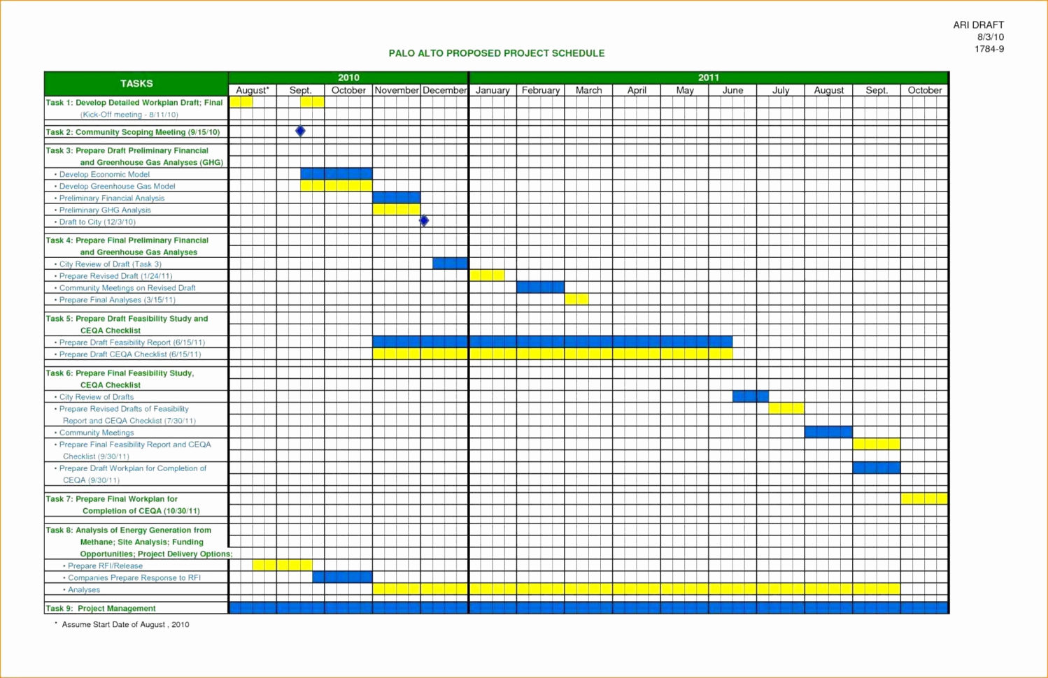 Resource Management Spreadsheet For Home Renovation Project To Renovation Project Management Spreadsheet