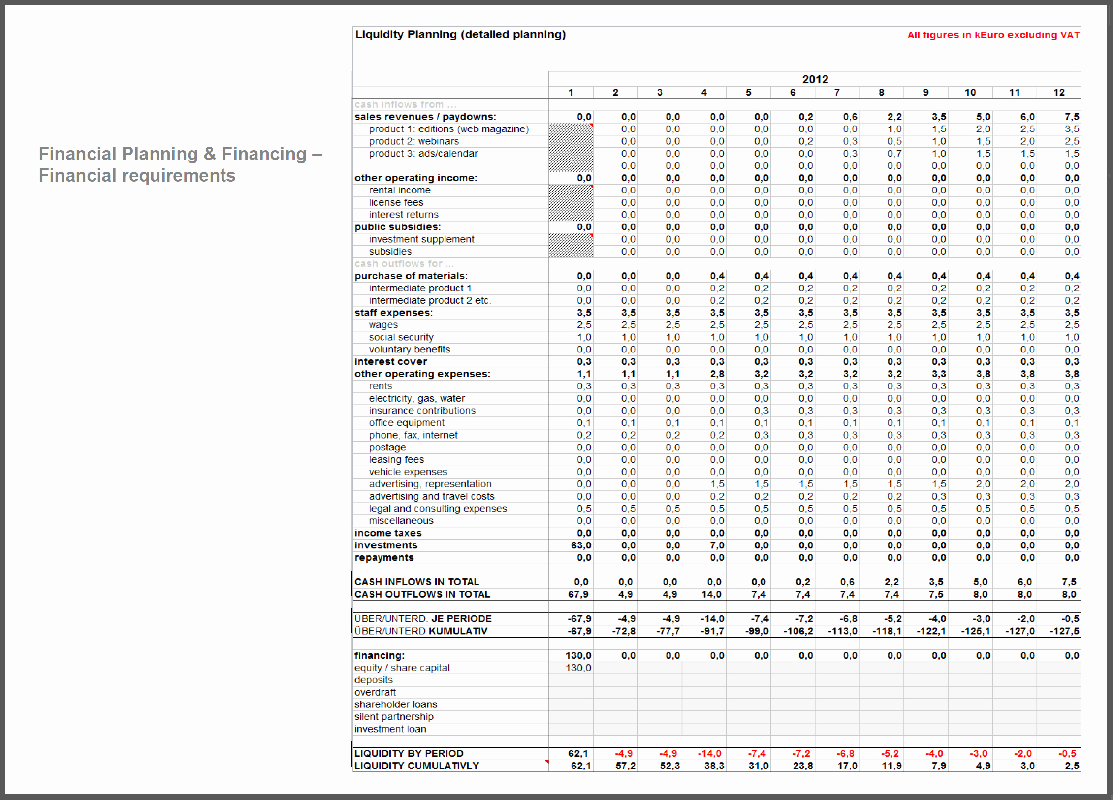 Restaurant Startup Budget Template Unique Tolle Business Plan Bud throughout Business Startup Spreadsheet Template