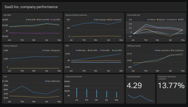 Saas Dashboard Example | Geckoboard With Kpi Dashboard Excel 2013