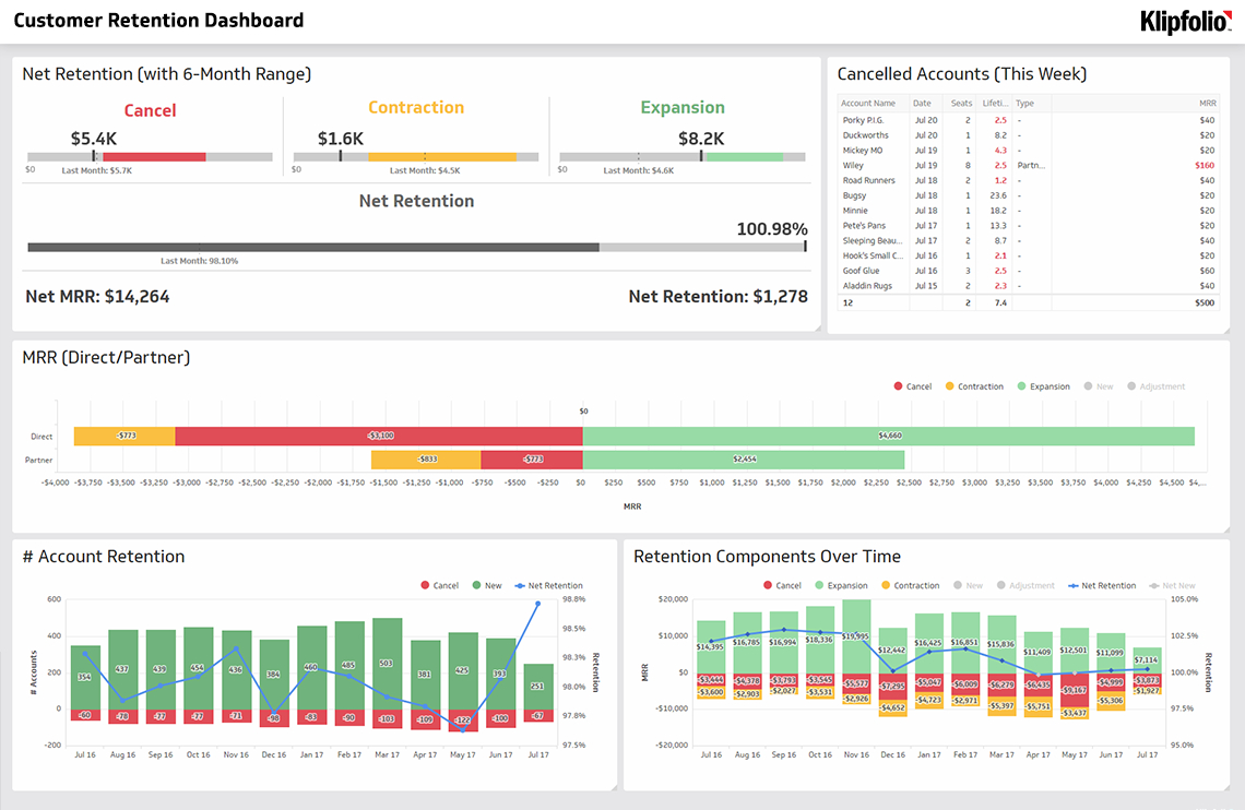 Saas Dashboards | Klipfolio And Simple Kpi Dashboard Excel