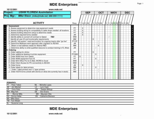 Sales Call Report Template Excel Or Daily Sales Call Report Template With Sales Projection Report Format In Excel