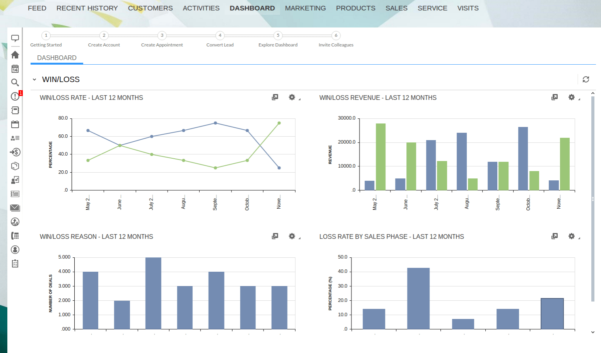 Sales Dashboard: 6 Popular Metrics Usedsales Managers And Sales Kpi Dashboard Excel
