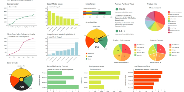 Sales Dashboard Solution | Conceptdraw Throughout Maintenance Kpi With Maintenance Kpi Dashboard Excel