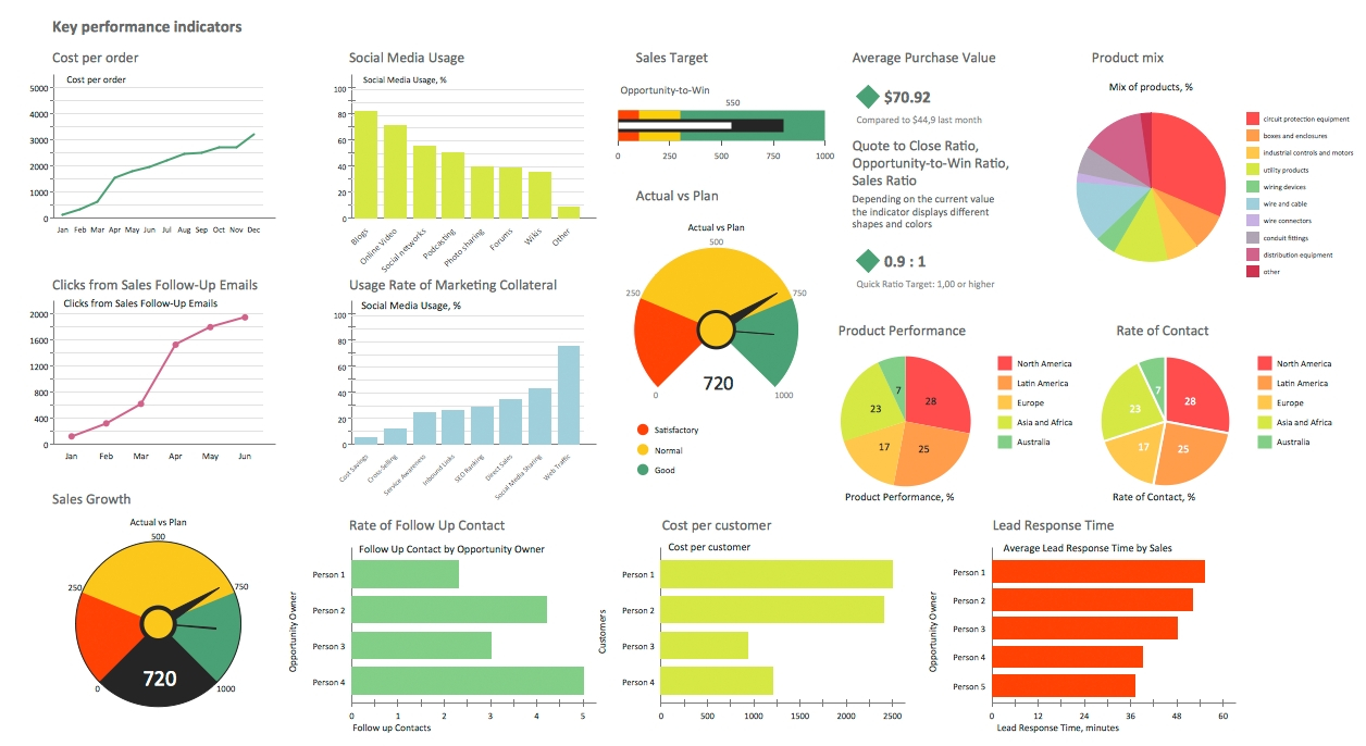 Sales Dashboard Solution | Conceptdraw Within Logistics Kpi And Logistics Kpi Dashboard Excel