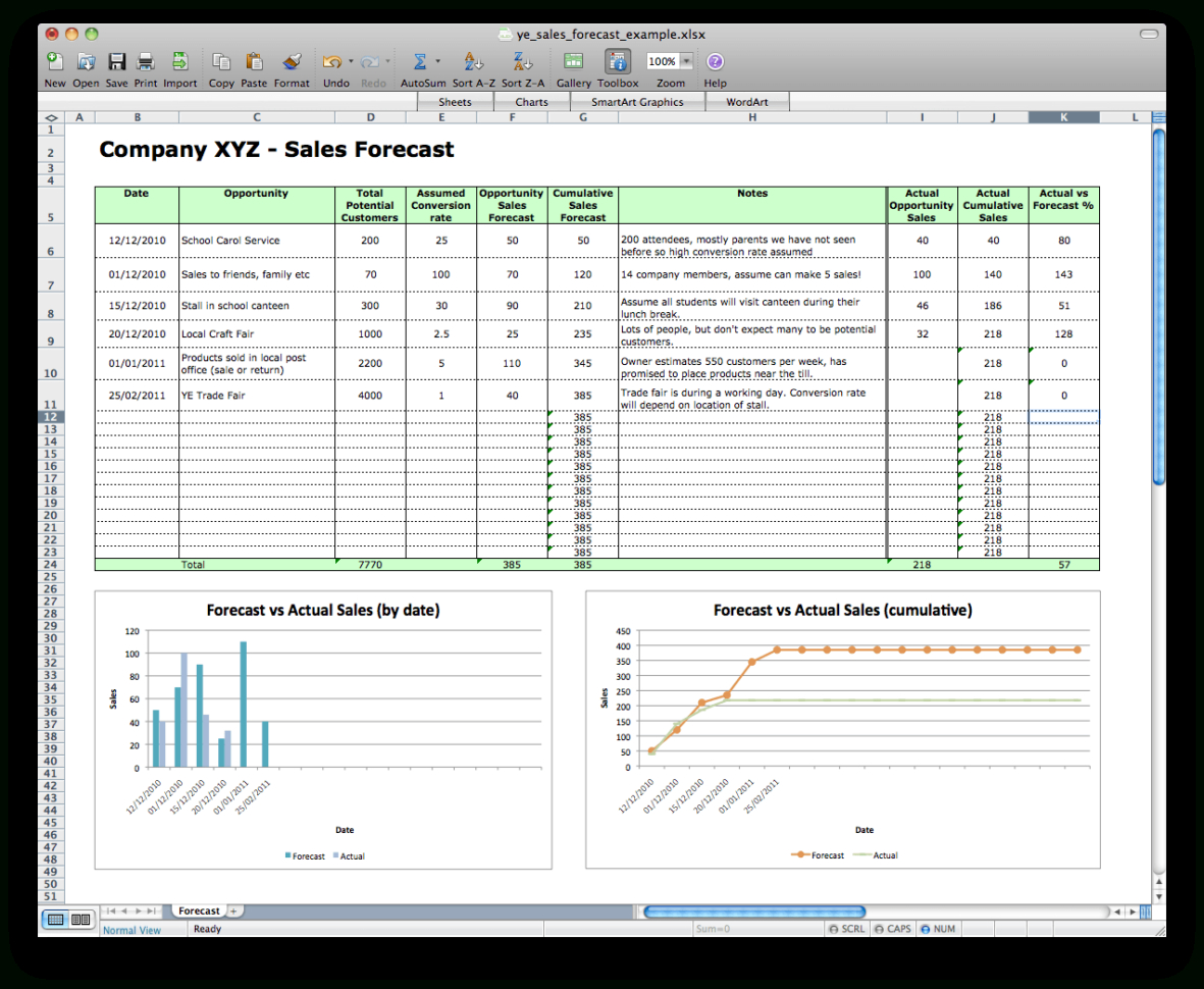Sales Forecast Model Excel | Homebiz4U2Profit Throughout Sales Projection Template Excel