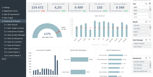 Sales Kpi And Commission Tracker Template | Adnia Solutions With Sales Dashboard Excel Templates Free Download