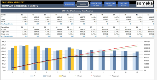 Sales Kpi Dashboard Template | Ready To Use Excel Spreadsheet And Kpi Excel Sheet