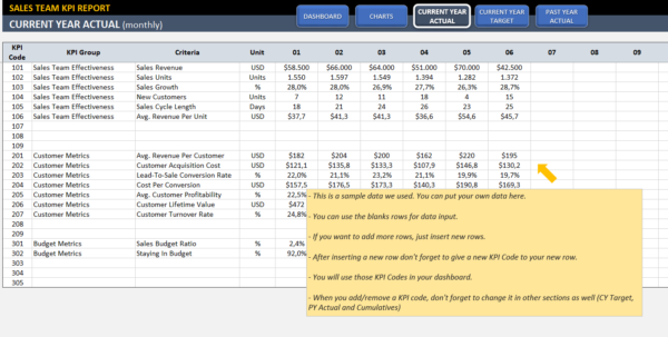 Sales Kpi Dashboard Template | Ready To Use Excel Spreadsheet For Kpi Spreadsheet Template
