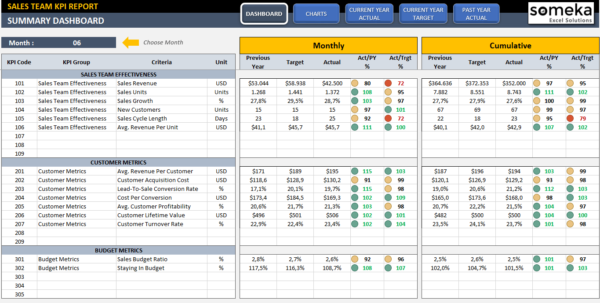 Sales Kpi Dashboard Template | Ready To Use Excel Spreadsheet In Kpi Excel Sheet
